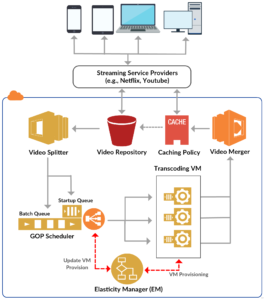 CVSS architecture that helps video streaming providers to utilize cloud for on-demand (lazy) transcoding in a cost-efficient and QoS-aware manner.